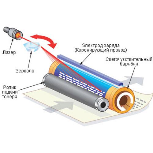 принцип печати и устройство лазерного картриджа